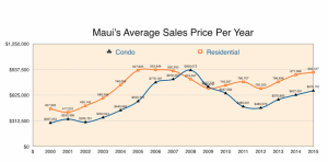 Maui Average Sales Price Per Year