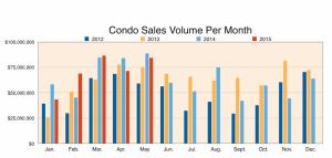 Maui Condo Sales Volume per Month