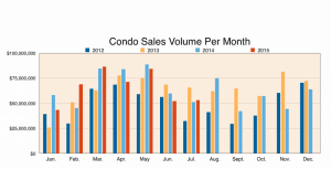 Maui Condo Sales Volume per Month