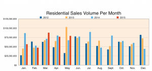 Maui Home Sales Volume Per Month