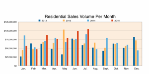 Maui Homes Sales Volume per Month