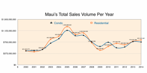 Maui Real Estate Sales Volume per Year