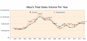 Maui Total Sales Volume per Year