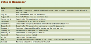 Maui Property Tax Important Dates
