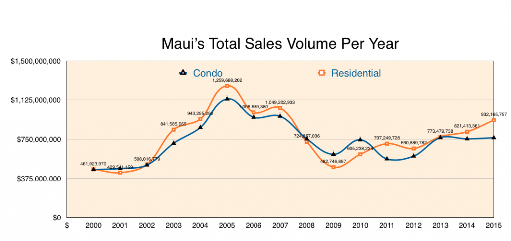 Maui's Total Sales Volume Per Year