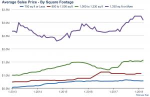 Honua Kai Past Sales Average Price