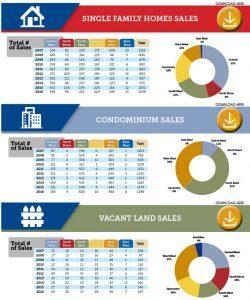10 Year Maui Statistics