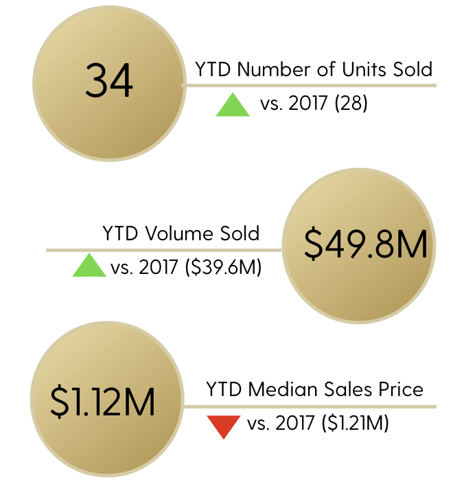 Honua Kai October Statistics
