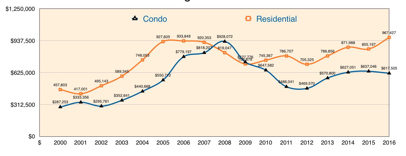Maui Real Estate Trends updated 2016 thru 2017.