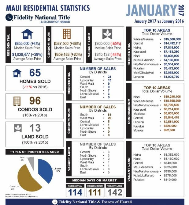 Maui Real Estate Jan 2017 Stats