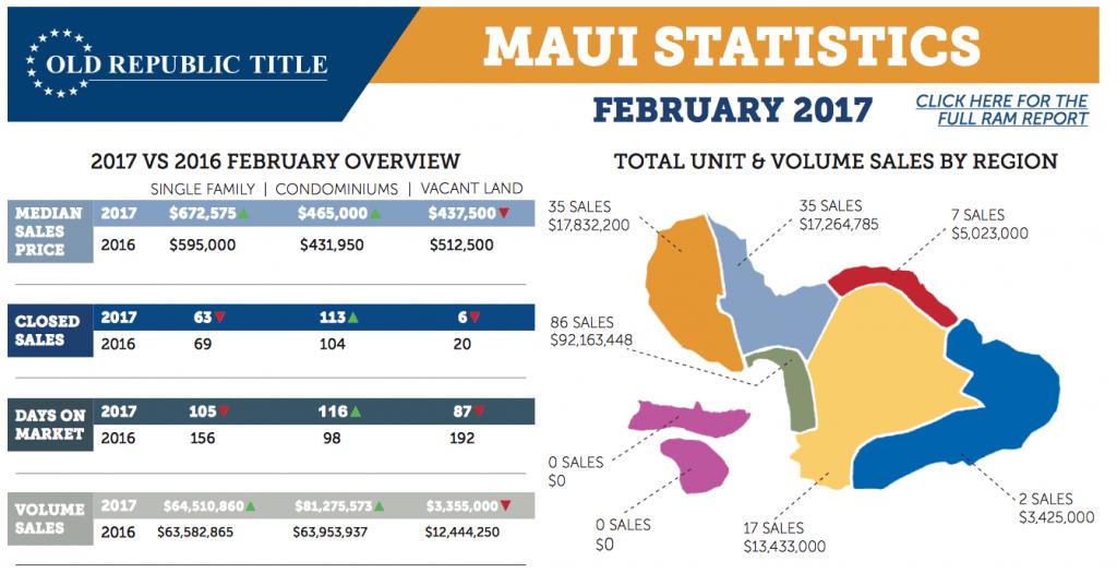 Maui Real Estate Feb 2017 Statistics